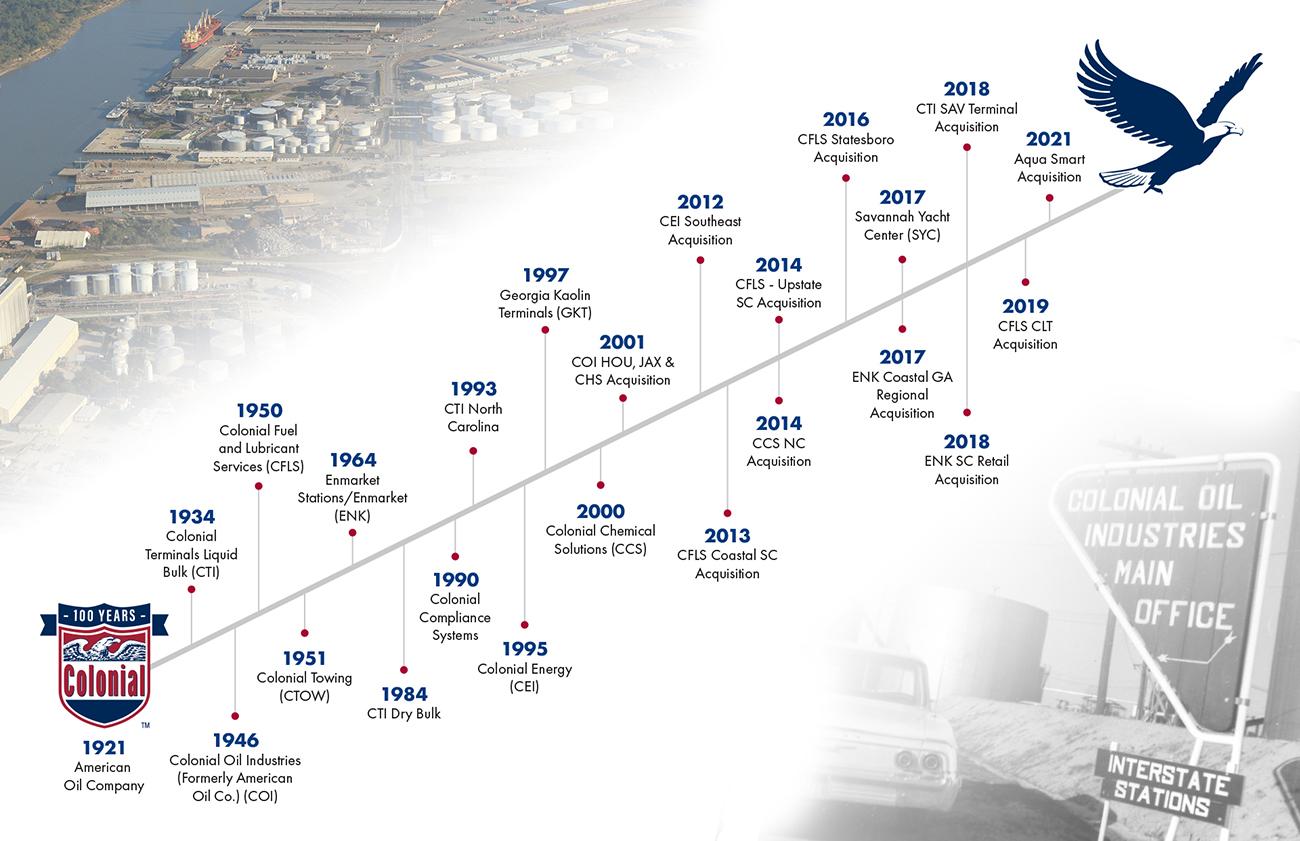 ColonialGroup_Timeline_website